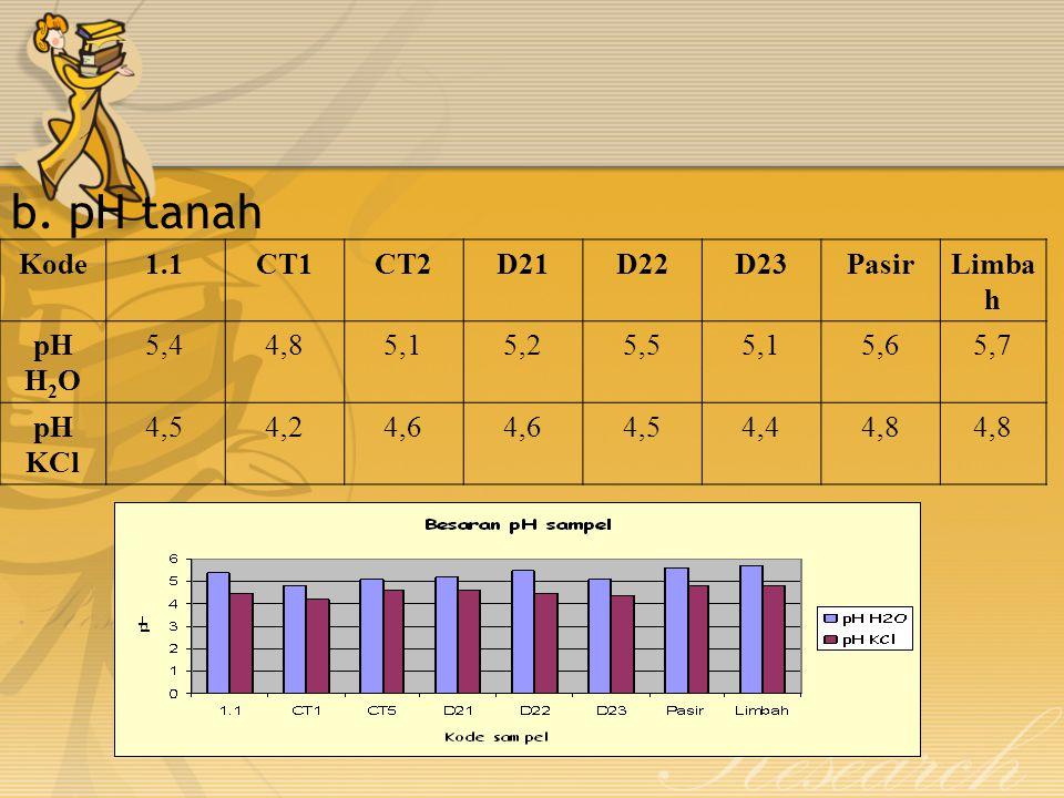 b. pH tanah Kode1.1CT1CT2D21D22D23PasirLimba h pH H 2 O 5,44,85,15,25,55,15,65,7 pH KCl 4,54,24,6 4,54,44,8