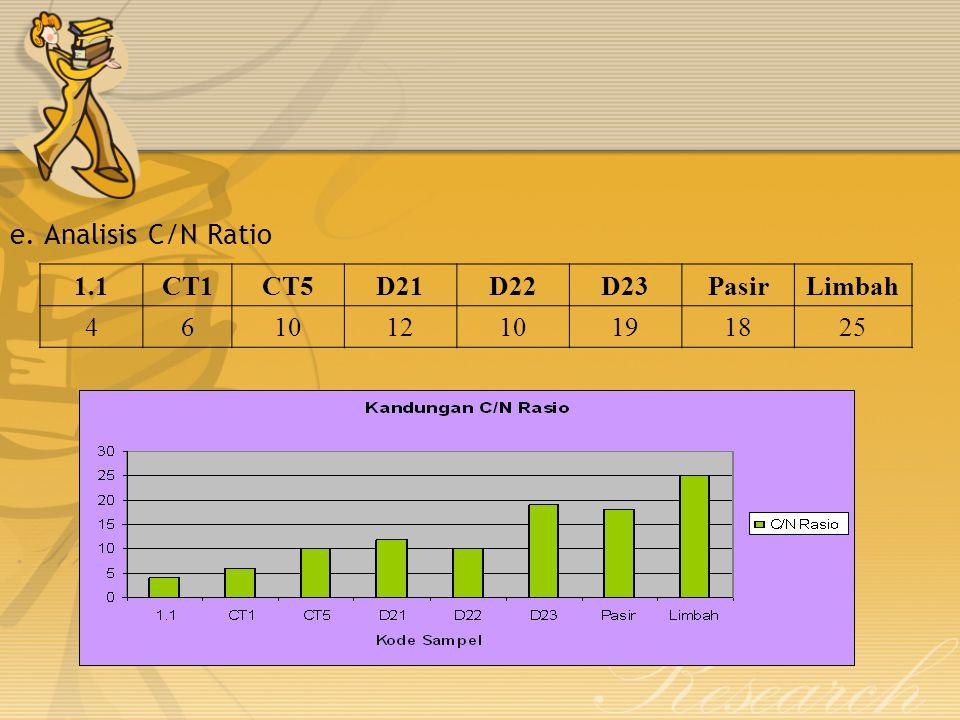 e. Analisis C/N Ratio 1.1CT1CT5D21D22D23PasirLimbah 46101210191825
