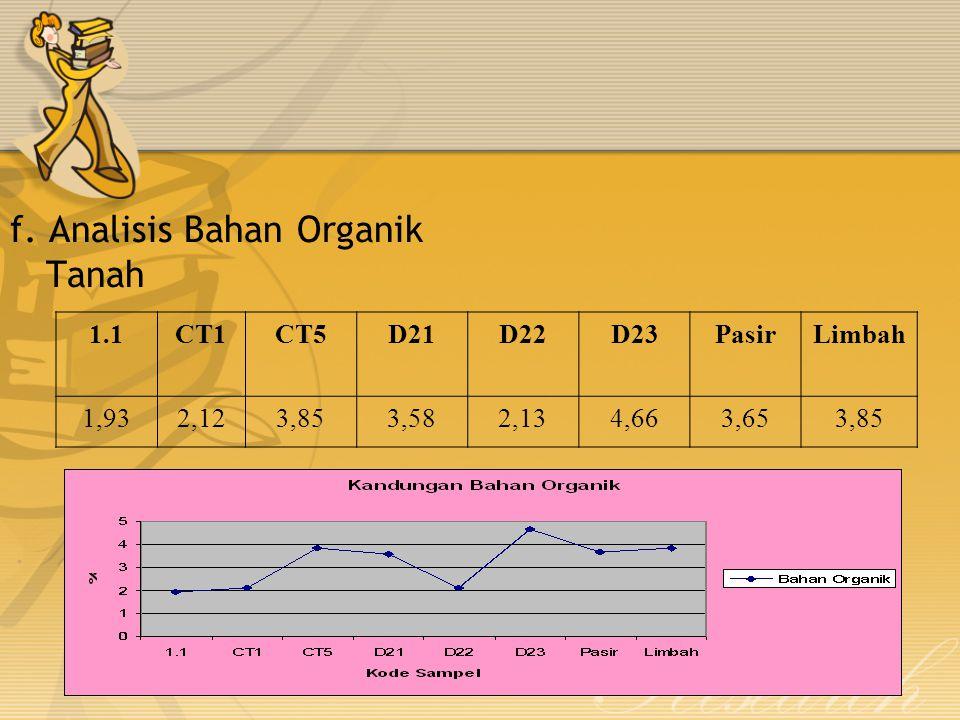f. Analisis Bahan Organik Tanah 1.1CT1CT5D21D22D23PasirLimbah 1,932,123,853,582,134,663,653,85