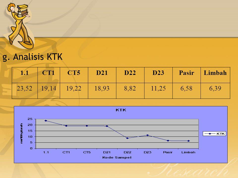 g. Analisis KTK 1.1CT1CT5D21D22D23PasirLimbah 23,5219,1419,2218,938,8211,256,586,39