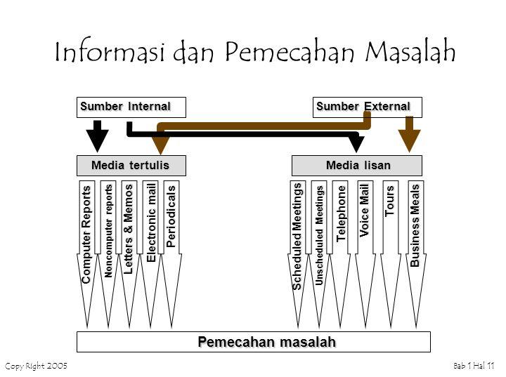 Copy Right 2005Bab 1 Hal 12 Definisi SISTEM Sistem sekelompok elemen (subsistem) yang terintegrasi dengan maksud yang sama untuk mencapai suatu tujuan Sistem Fisik  Sistem Konseptual   Sistem lingkaran tertutup – closed-loop system  Sistem lingkaran terbuka – open-loop system