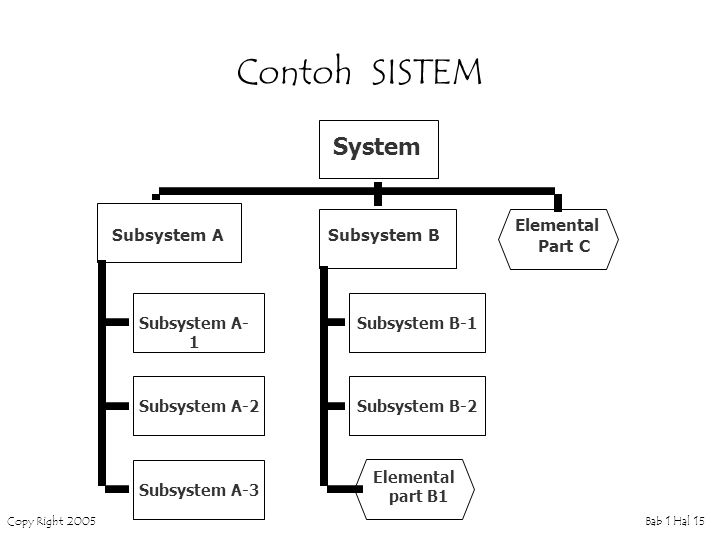 Copy Right 2005Bab 1 Hal 15 Contoh SISTEM Subsystem A-2 Subsystem A-3 Subsystem B-2 Subsystem B-1 System Subsystem ASubsystem B Elemental Part C Subsy