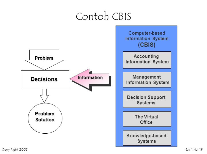 Copy Right 2005Bab 1 Hal 19 Contoh CBIS Computer-based Information System (CBIS) Accounting Information System Management Information System Decision