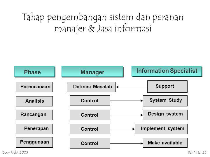 Copy Right 2005Bab 1 Hal 25 Tahap pengembangan sistem dan peranan manajer & Jasa informasi Penerapan PhaseManager Information Specialist Control Peren