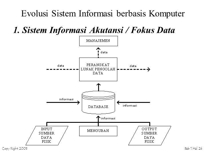 Copy Right 2005Bab 1 Hal 26 Evolusi Sistem Informasi berbasis Komputer 1. Sistem Informasi Akutansi / Fokus Data