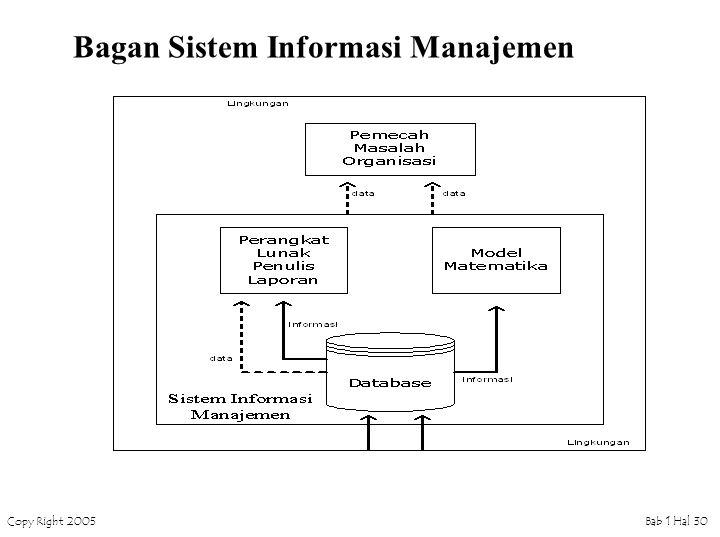 Copy Right 2005Bab 1 Hal 30 Bagan Sistem Informasi Manajemen
