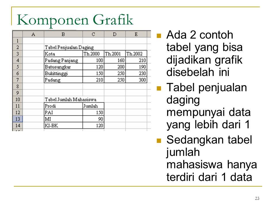 23 Komponen Grafik Ada 2 contoh tabel yang bisa dijadikan grafik disebelah ini Tabel penjualan daging mempunyai data yang lebih dari 1 Sedangkan tabel