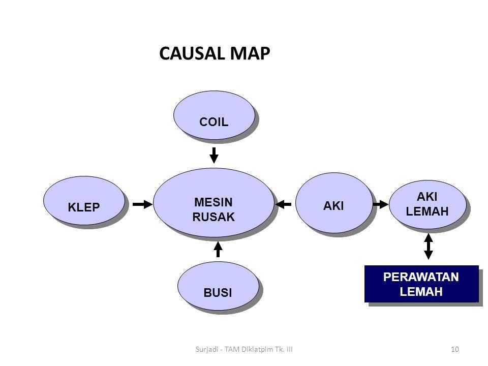 CAUSAL MAP 10 MESIN RUSAK MESIN RUSAK KLEP COIL BUSI AKI LEMAH AKI LEMAH PERAWATAN LEMAH PERAWATAN LEMAH Surjadi - TAM Diklatpim Tk. III