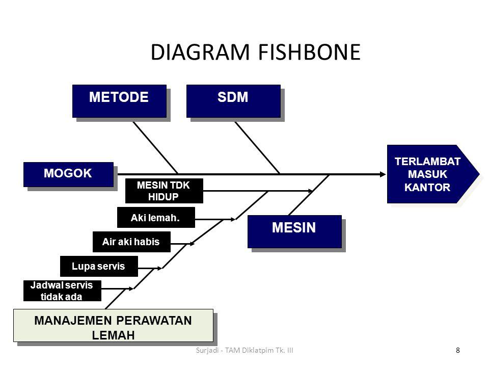 DIAGRAM FISHBONE 8 METODE SDM MESIN MANAJEMEN PERAWATAN LEMAH MANAJEMEN PERAWATAN LEMAH MESIN TDK HIDUP Lupa servis Air aki habis Aki lemah. Jadwal se