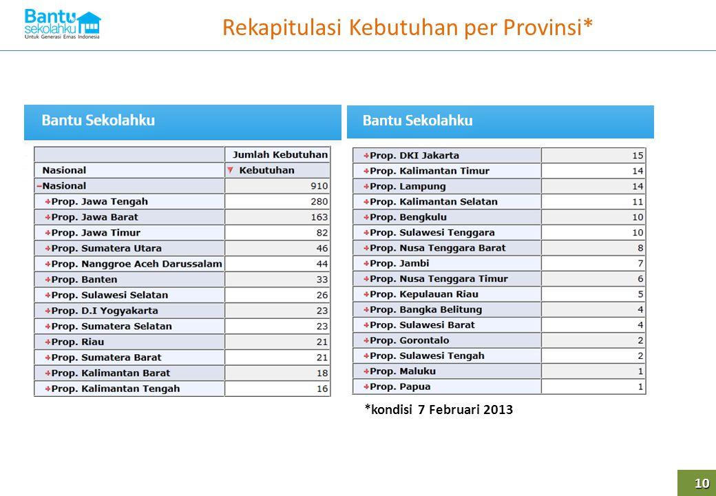Rekapitulasi Kebutuhan per Provinsi* 10 *kondisi 7 Februari 2013