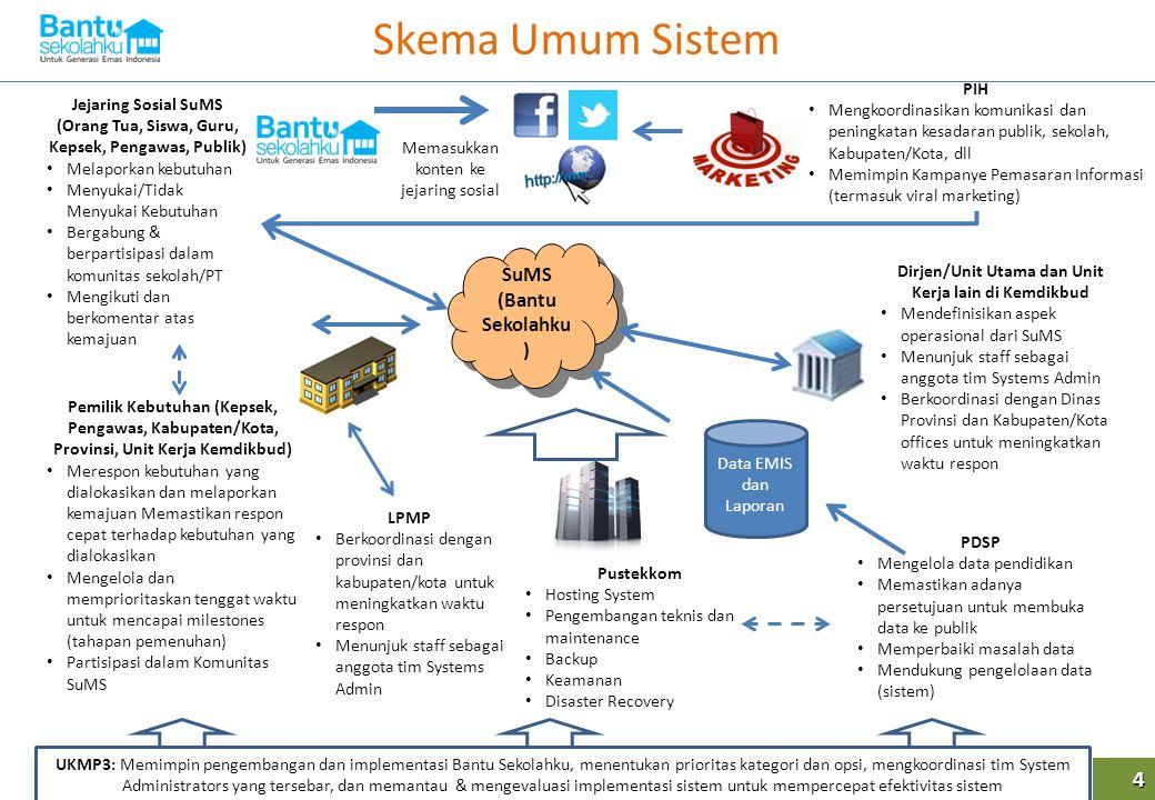 Skema Umum Sistem 4 Data EMIS dan Laporan SuMS (Bantu Sekolahku ) Jejaring Sosial SuMS (Orang Tua, Siswa, Guru, Kepsek, Pengawas, Publik) Melaporkan k