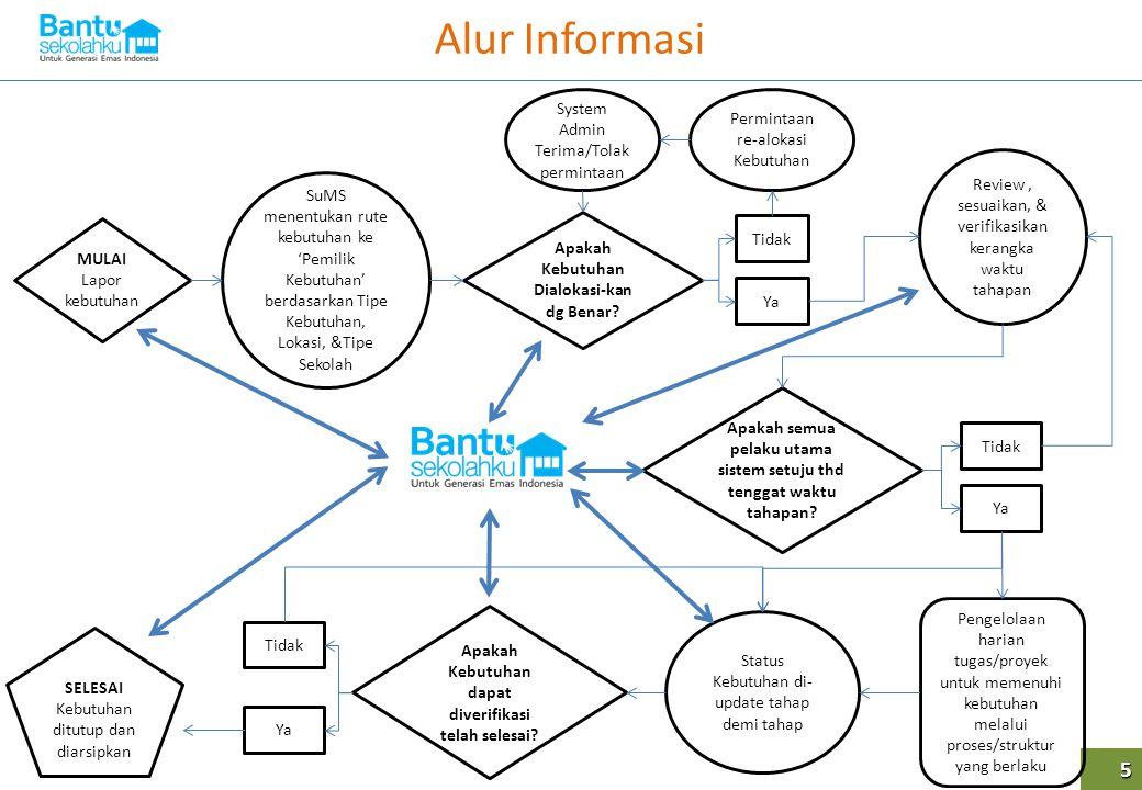 Alur Informasi 5 MULAI Lapor kebutuhan SuMS menentukan rute kebutuhan ke 'Pemilik Kebutuhan' berdasarkan Tipe Kebutuhan, Lokasi, &Tipe Sekolah Apakah