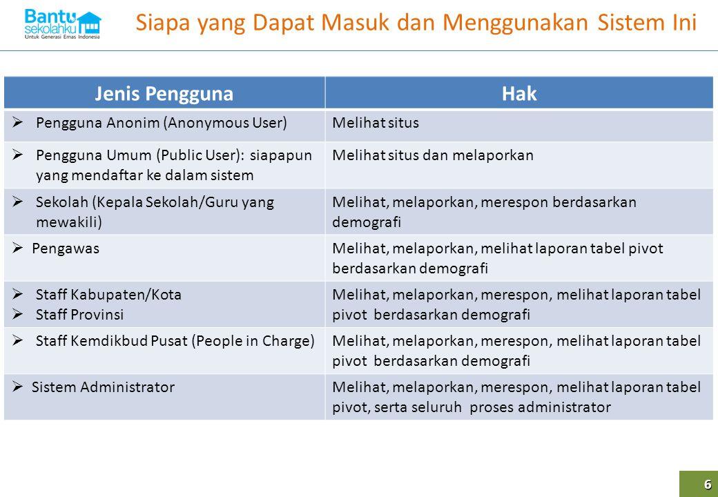 Siapa yang Dapat Masuk dan Menggunakan Sistem Ini 6 Jenis PenggunaHak  Pengguna Anonim (Anonymous User)Melihat situs  Pengguna Umum (Public User): s