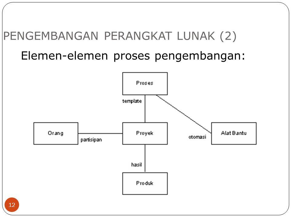 PENGEMBANGAN PERANGKAT LUNAK (2) 12 Elemen-elemen proses pengembangan: