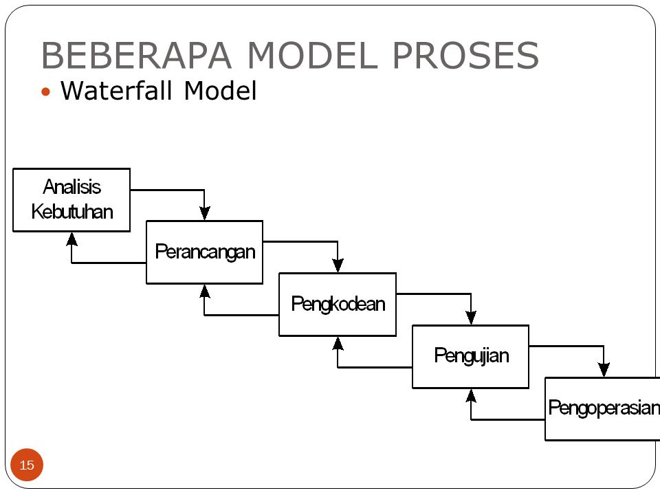 BEBERAPA MODEL PROSES 15 Waterfall Model