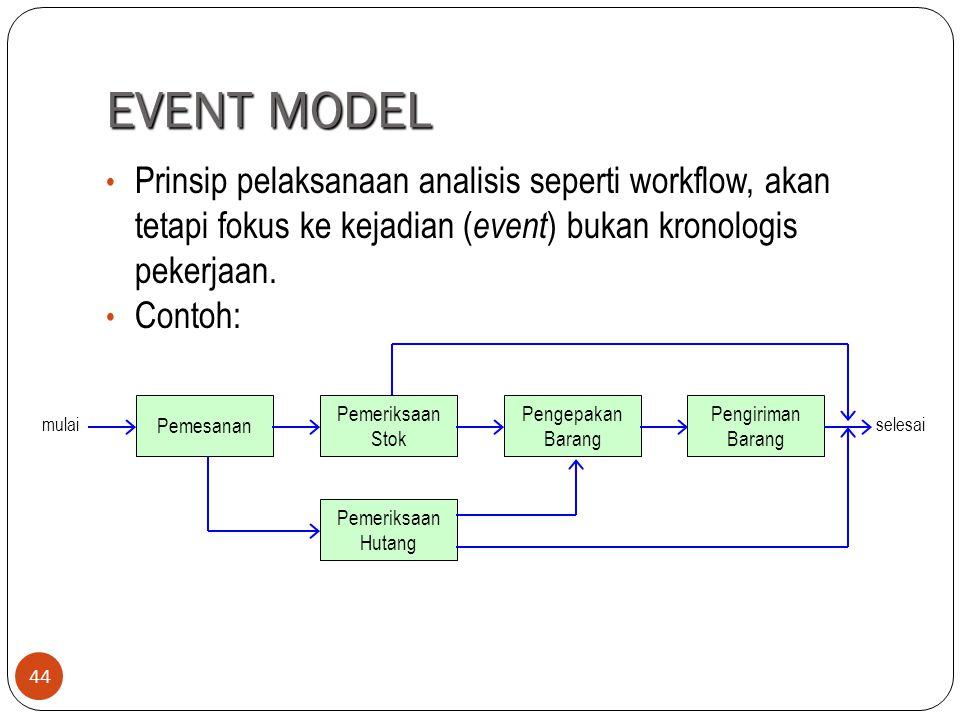 EVENT MODEL 44 Prinsip pelaksanaan analisis seperti workflow, akan tetapi fokus ke kejadian ( event ) bukan kronologis pekerjaan. Contoh: Pemesanan Pe