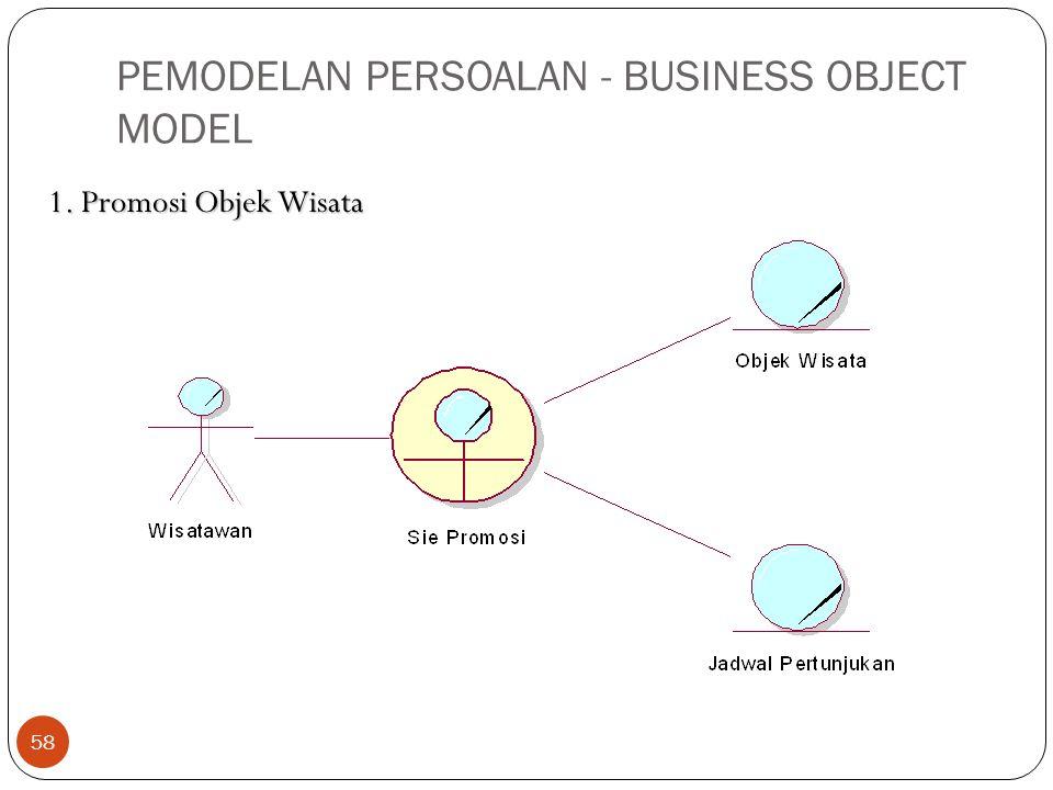 PEMODELAN PERSOALAN - BUSINESS OBJECT MODEL 58 1. Promosi Objek Wisata