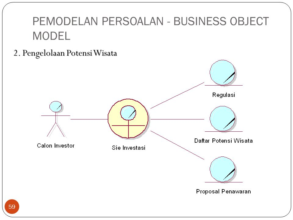 PEMODELAN PERSOALAN - BUSINESS OBJECT MODEL 59 2. Pengelolaan Potensi Wisata