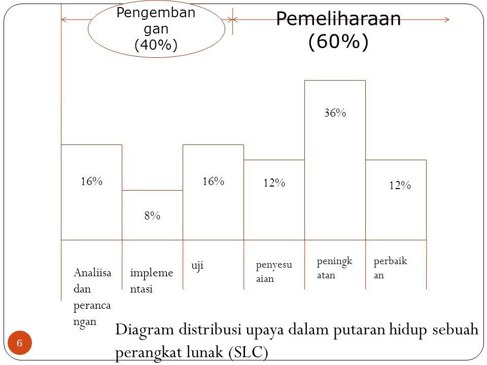 6 Analiisa dan peranca ngan Pemeliharaan (60%) 16% 8% 16% 12% 36% 12% impleme ntasi uji penyesu aian perbaik an peningk atan Diagram distribusi upaya