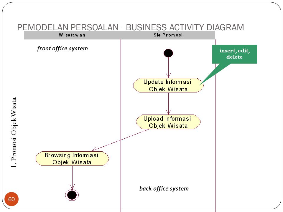 PEMODELAN PERSOALAN - BUSINESS ACTIVITY DIAGRAM 60 1. Promosi Objek Wisata insert, edit, delete front office system back office system
