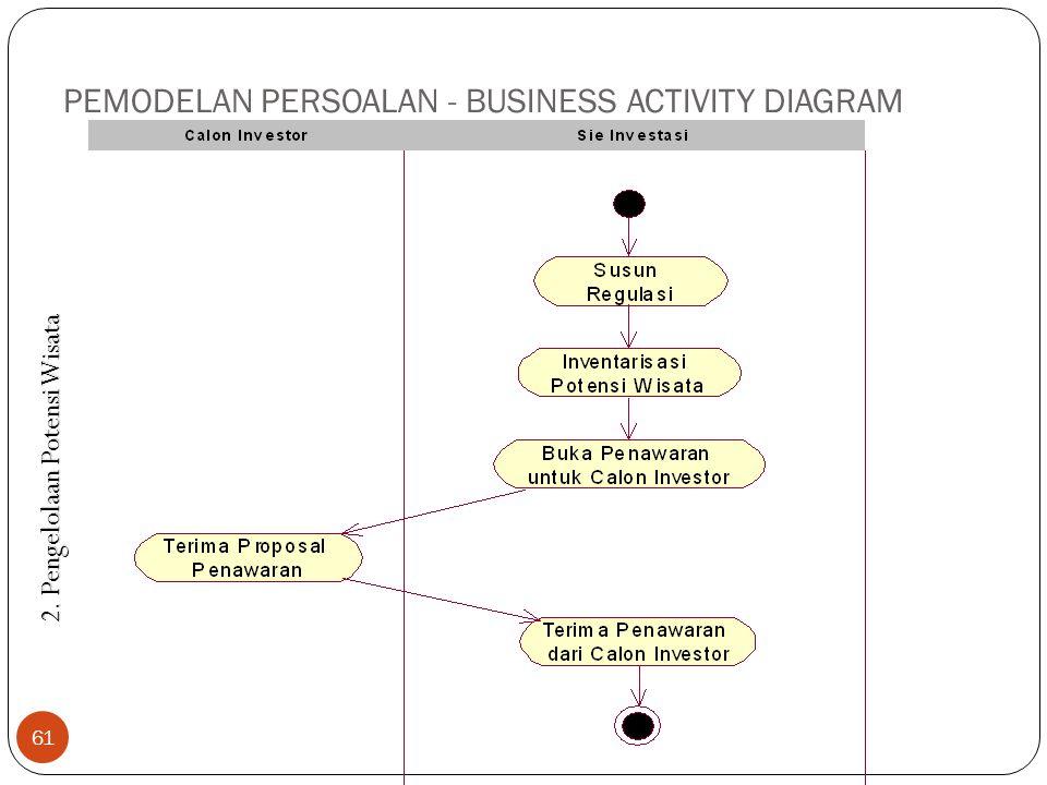 PEMODELAN PERSOALAN - BUSINESS ACTIVITY DIAGRAM 61 2. Pengelolaan Potensi Wisata