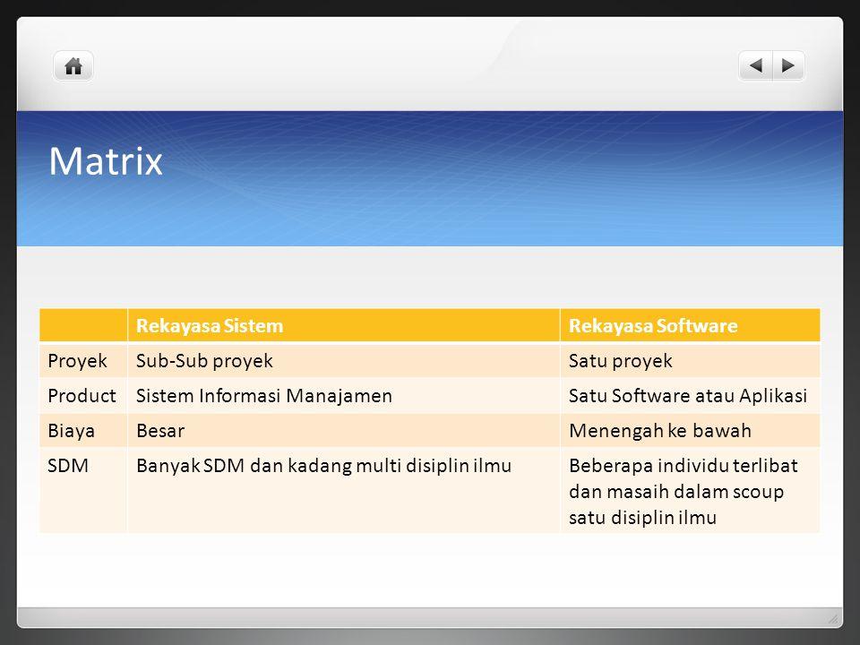 Matrix Rekayasa SistemRekayasa Software ProyekSub-Sub proyekSatu proyek ProductSistem Informasi ManajamenSatu Software atau Aplikasi BiayaBesarMenengah ke bawah SDMBanyak SDM dan kadang multi disiplin ilmuBeberapa individu terlibat dan masaih dalam scoup satu disiplin ilmu