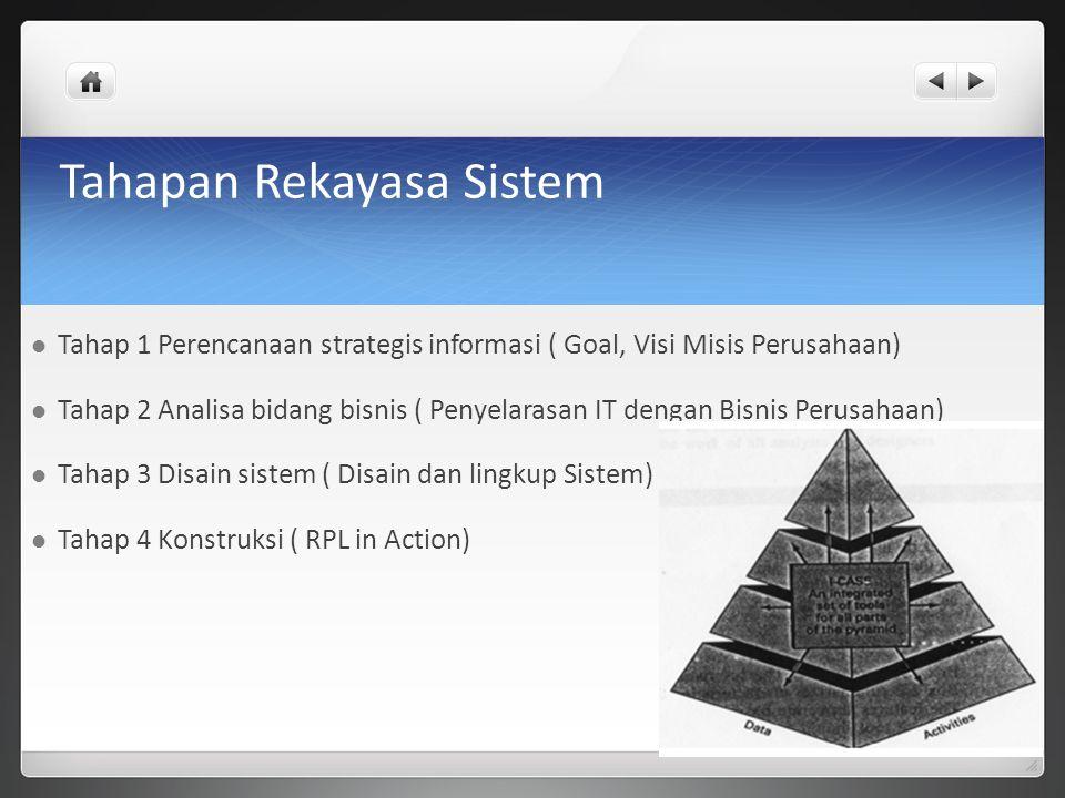 Tahapan Rekayasa Sistem Tahap 1 Perencanaan strategis informasi ( Goal, Visi Misis Perusahaan) Tahap 2 Analisa bidang bisnis ( Penyelarasan IT dengan Bisnis Perusahaan) Tahap 3 Disain sistem ( Disain dan lingkup Sistem) Tahap 4 Konstruksi ( RPL in Action)