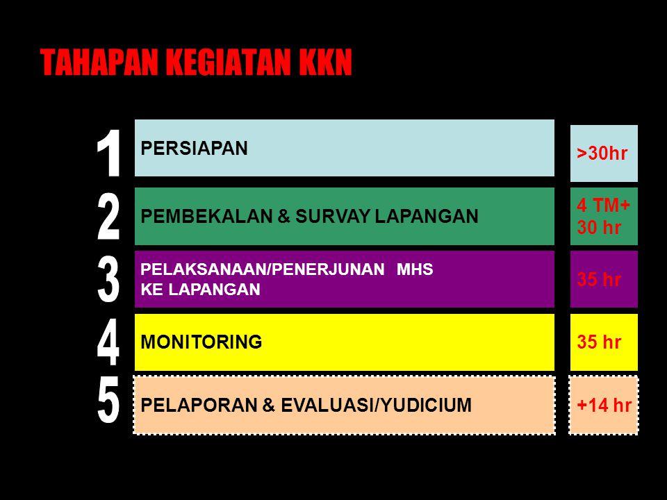 TAHAPAN KEGIATAN KKN PERSIAPAN PEMBEKALAN & SURVAY LAPANGAN PELAKSANAAN/PENERJUNAN MHS KE LAPANGAN MONITORING PELAPORAN & EVALUASI/YUDICIUM >30hr 4 TM+ 30 hr 35 hr +14 hr 4LAPORAN KKN-UNDIP-TIM-II-BY EDDY