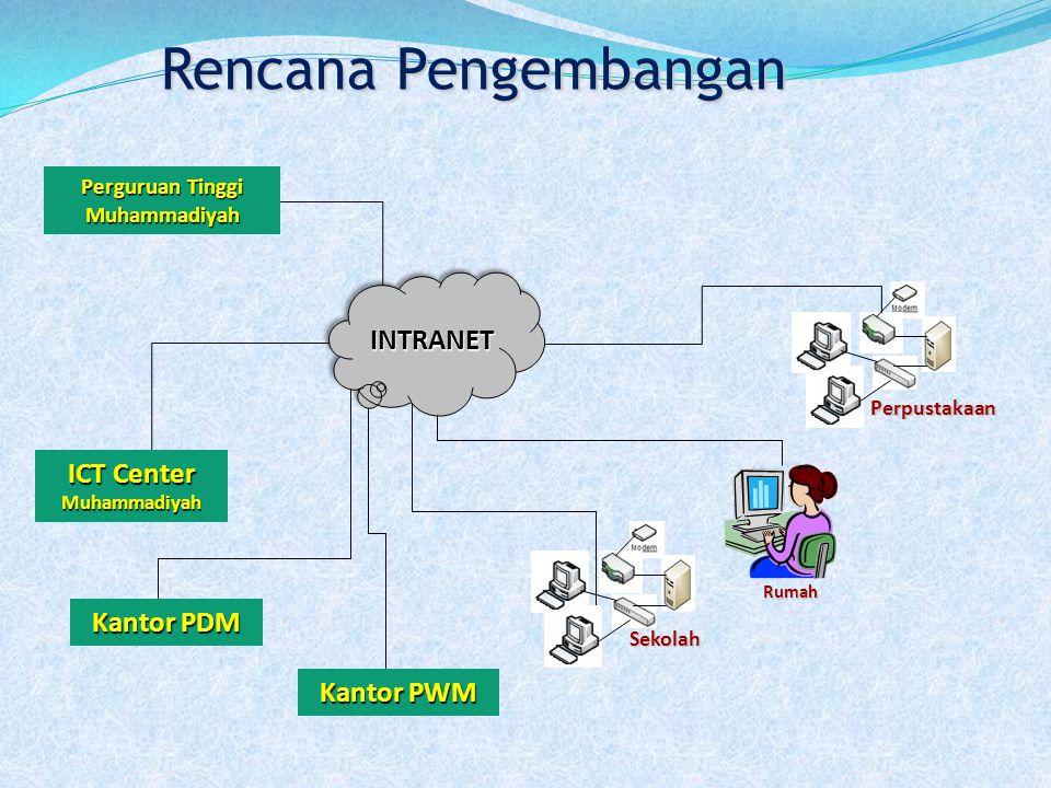 INTRANETINTRANET Sekolah Rumah Perpustakaan Rencana Pengembangan ICT Center Muhammadiyah Kantor PDM Kantor PWM Perguruan Tinggi Muhammadiyah