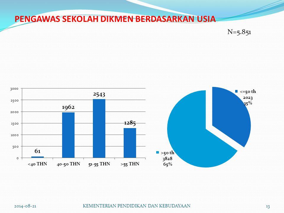 PENGAWAS SEKOLAH DIKMEN BERDASARKAN USIA N=5.851 2014-08-21KEMENTERIAN PENDIDIKAN DAN KEBUDAYAAN13