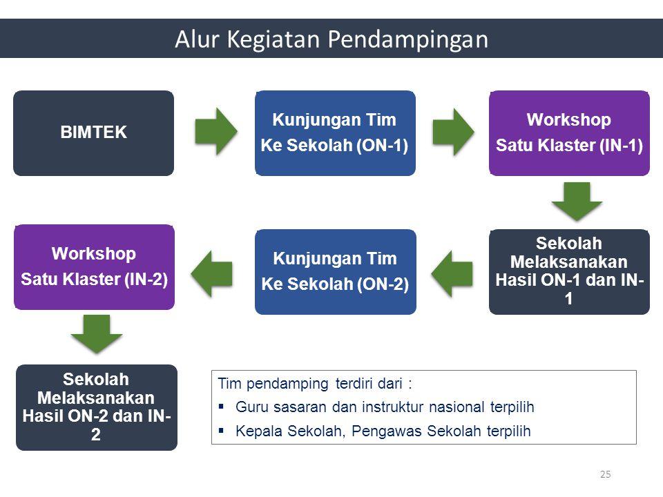 BIMTEK Kunjungan Tim Ke Sekolah (ON-1) Workshop Satu Klaster (IN-1) Sekolah Melaksanakan Hasil ON-1 dan IN- 1 Kunjungan Tim Ke Sekolah (ON-2) Workshop