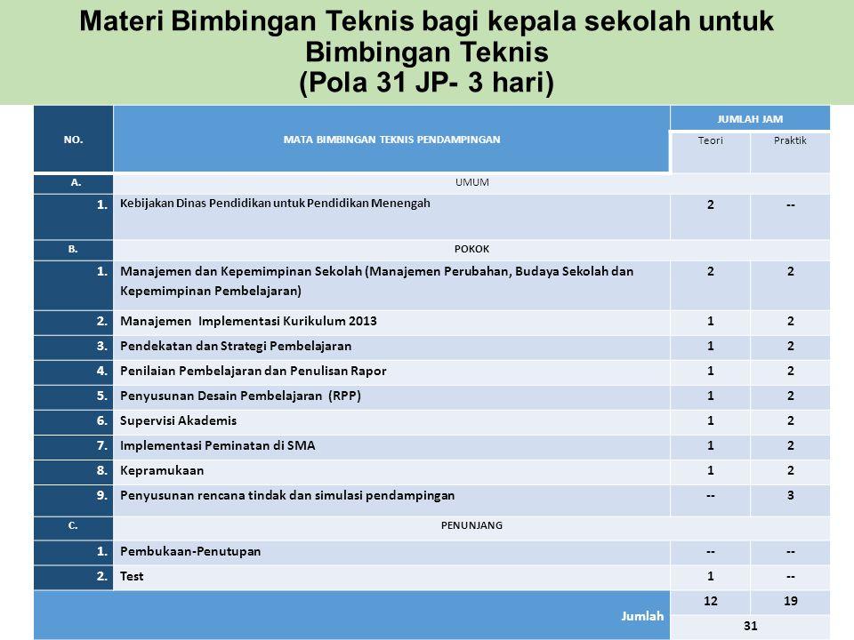 Materi Bimbingan Teknis bagi kepala sekolah untuk Bimbingan Teknis (Pola 31 JP- 3 hari) NO.MATA BIMBINGAN TEKNIS PENDAMPINGAN JUMLAH JAM TeoriPraktik A.UMUM 1.