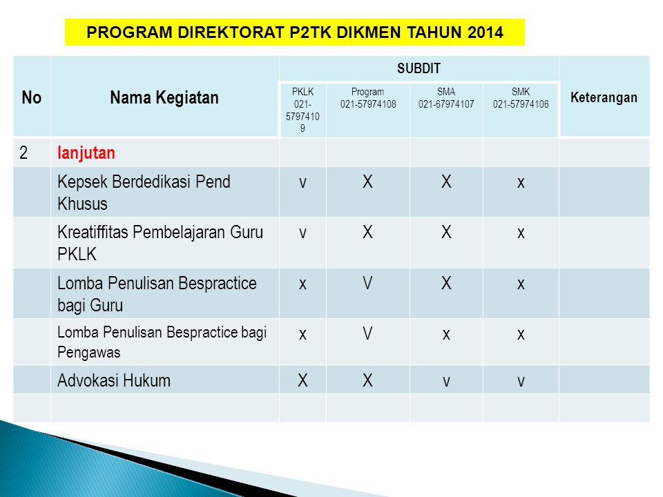 Pendampingan Kurikulum 2013 Untuk Kepala Sekolah Kementerian Pendidikan dan Kebudayaan