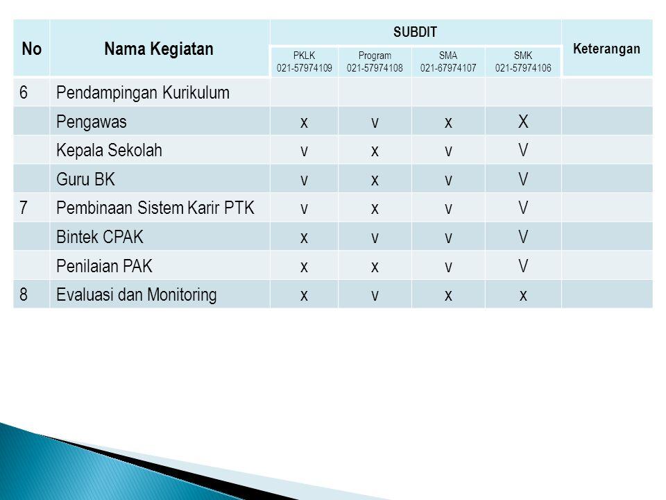 Kriteria Peserta 1.Telah lulus dari diklat implementasi kurikulum 2013 yang diselenggarakan oleh BPSDMPK & PMP.