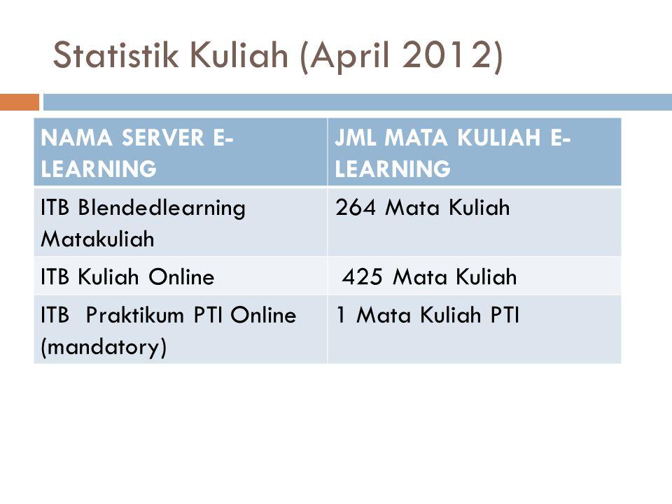 Statistik Kuliah (April 2012) NAMA SERVER E- LEARNING JML MATA KULIAH E- LEARNING ITB Blendedlearning Matakuliah 264 Mata Kuliah ITB Kuliah Online 425 Mata Kuliah ITB Praktikum PTI Online (mandatory) 1 Mata Kuliah PTI