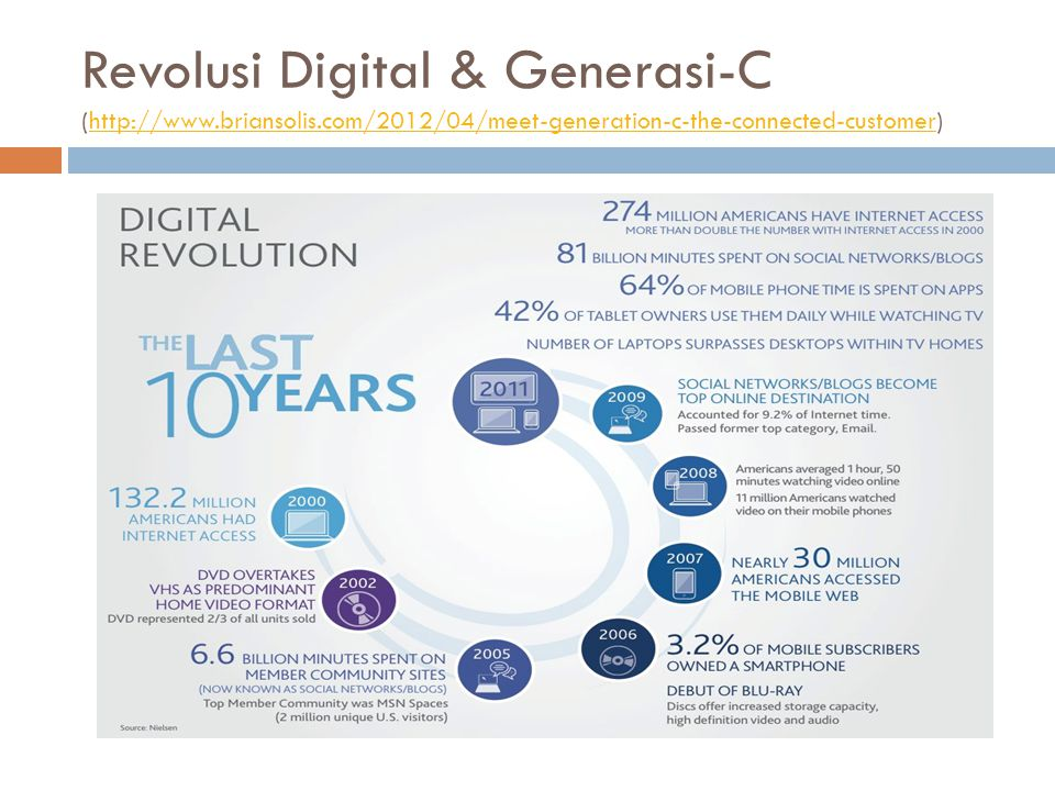 Revolusi Digital & Generasi-C (http://www.briansolis.com/2012/04/meet-generation-c-the-connected-customer)http://www.briansolis.com/2012/04/meet-gener