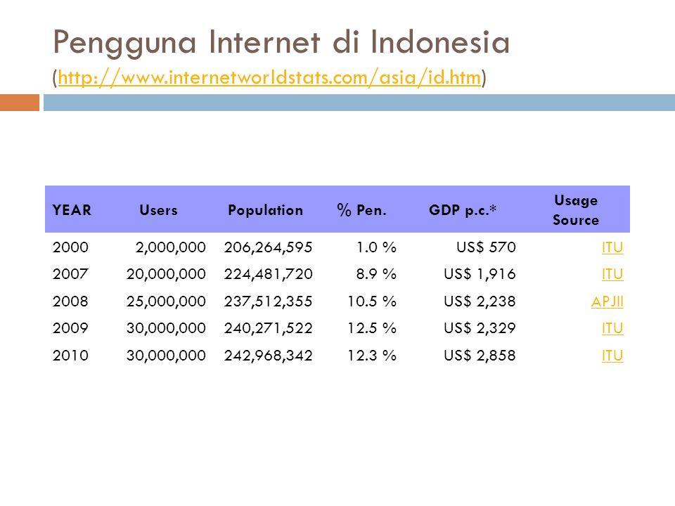Pengguna Internet di Indonesia (http://www.internetworldstats.com/asia/id.htm)http://www.internetworldstats.com/asia/id.htm YEARUsersPopulation% Pen.GDP p.c.* Usage Source 20002,000,000206,264,5951.0 %US$ 570ITU 200720,000,000224,481,7208.9 %US$ 1,916ITU 200825,000,000237,512,35510.5 %US$ 2,238APJII 200930,000,000240,271,52212.5 %US$ 2,329ITU 201030,000,000242,968,34212.3 %US$ 2,858ITU