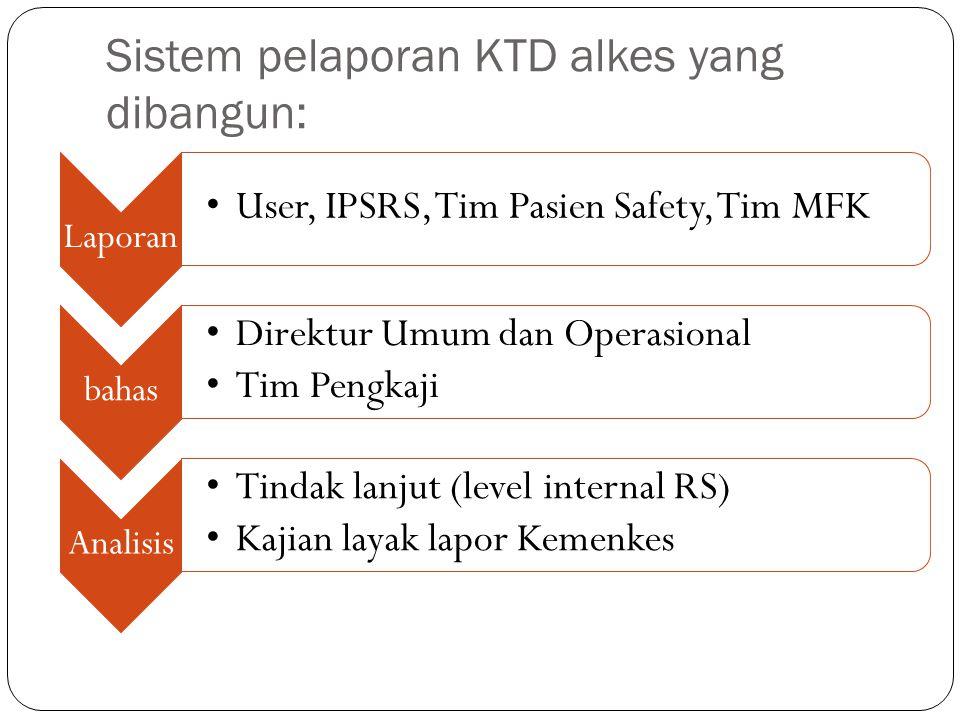 Sistem pelaporan KTD alkes yang dibangun: Laporan User, IPSRS, Tim Pasien Safety, Tim MFK bahas Direktur Umum dan Operasional Tim Pengkaji Analisis Ti