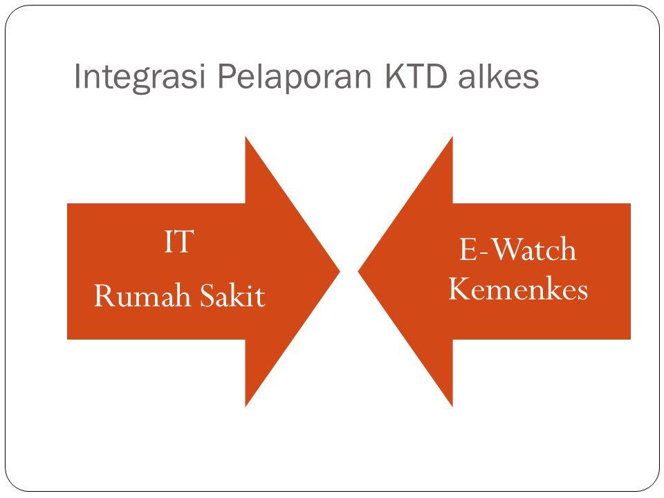 Integrasi Pelaporan KTD alkes IT Rumah Sakit E-Watch Kemenkes