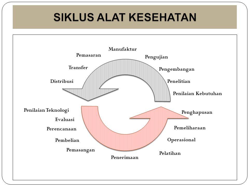 Program pemel alkes perlu didukung faktor2 : (Depkes RI, 2001):  SDM, teknisi yang terlatih  Peralatan kerja yang lengkap  Dokumen teknis lengkap  Mekanisme kerja tersedia, dipahami, dilaksanakan  Protap pemel.