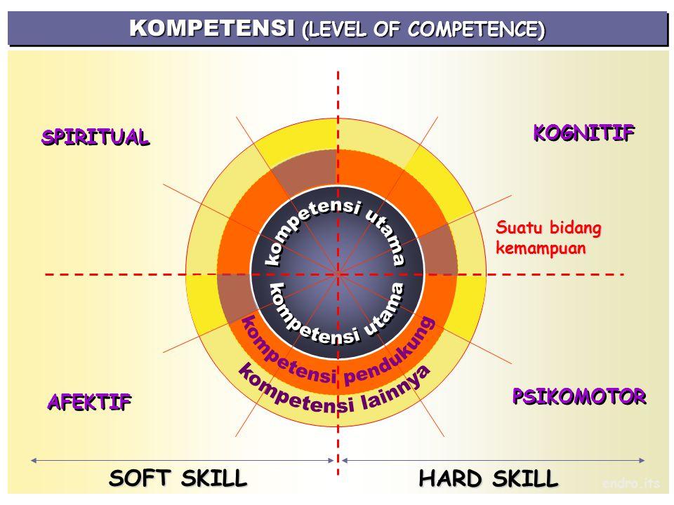 KOGNITIF PSIKOMOTOR AFEKTIF SPIRITUAL KOMPETENSI (LEVEL OF COMPETENCE) Suatu bidang kemampuan HARD SKILL endro.its SOFT SKILL