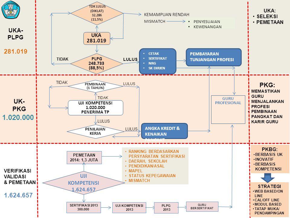UJI KOMPETENSI 1.020.000 PENERIMA TP PENILAIAN KERJA PEMBINAAN (1 TAHUN) UKA 281.019 PLPG 248.733 (88,5%) TDK LULUS (DIKLAT) 32.286 (11,5%) LULUS CETA