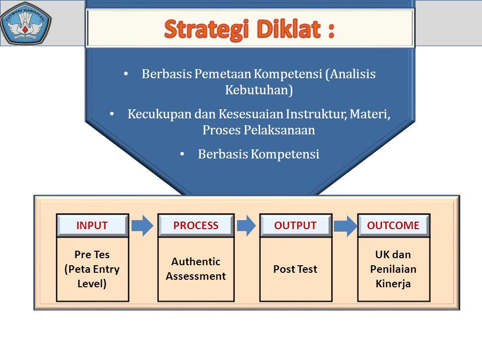 Berbasis Pemetaan Kompetensi (Analisis Kebutuhan) Kecukupan dan Kesesuaian Instruktur, Materi, Proses Pelaksanaan Berbasis Kompetensi Pre Tes (Peta En