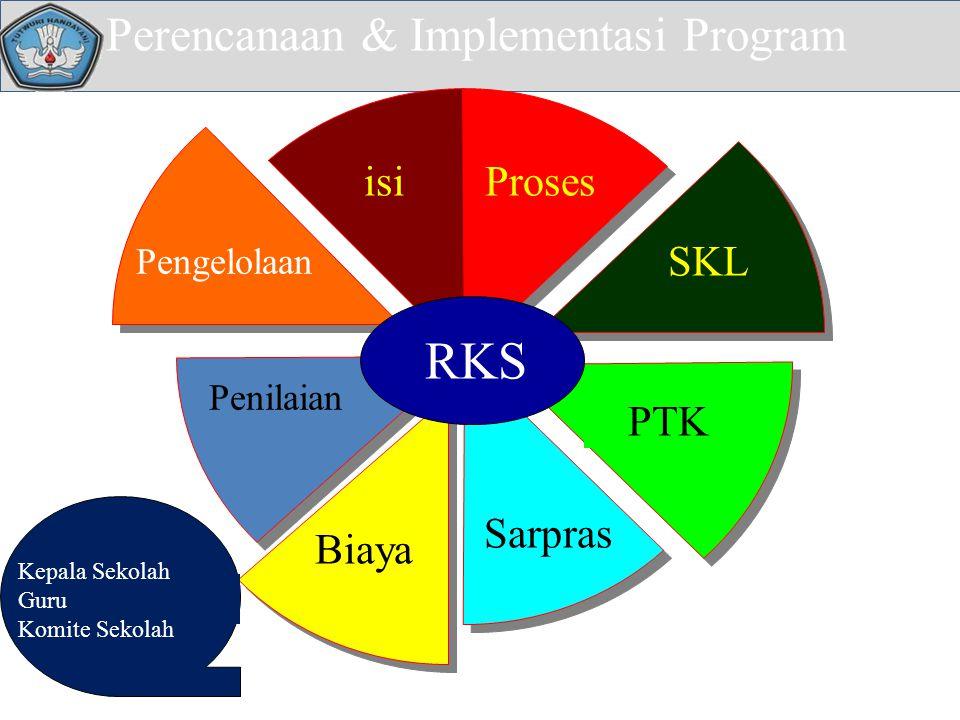 Perencanaan & Implementasi Program isiProses SKL PTK Sarpras Pengelolaan Biaya Penilaian RKS Kepala Sekolah Guru Komite Sekolah