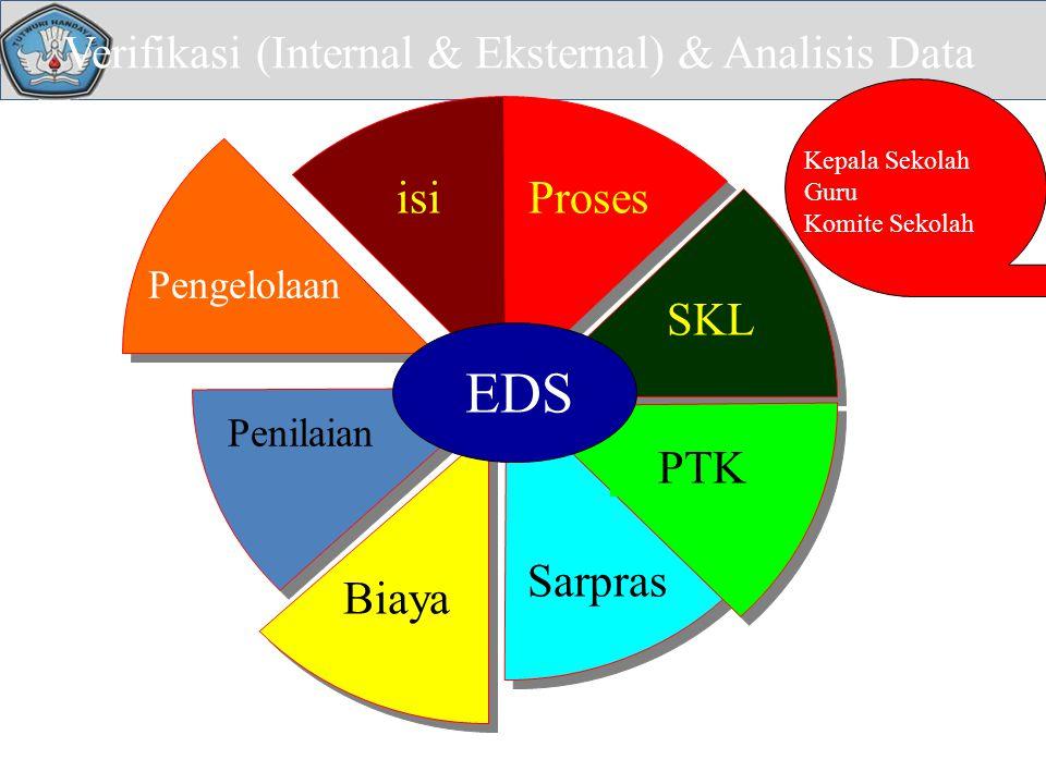 Verifikasi (Internal & Eksternal) & Analisis Data isiProses SKL PTK Sarpras Pengelolaan Biaya Penilaian EDS Kepala Sekolah Guru Komite Sekolah