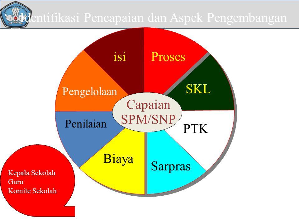 Identifikasi Pencapaian dan Aspek Pengembangan Standar Isi Capaian SPM/SNP isiProses SKL PTK Sarpras Pengelolaan Biaya Penilaian Kepala Sekolah Guru K