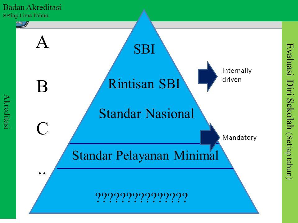 Evaluasi Diri Sekolah (Setiap tahun) Akreditasi Badan Akreditasi Setiap Lima Tahun A B C.. SBI Rintisan SBI Standar Nasional Standar Pelayanan Minimal