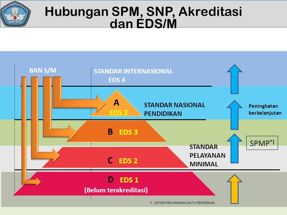 Hubungan SPM, SNP, Akreditasi dan EDS/M BAN S/M A EDS 3 B EDS 3 C EDS 2 D EDS 1 STANDAR NASIONAL PENDIDIKAN STANDAR PELAYANAN MINIMAL (Belum terakredi