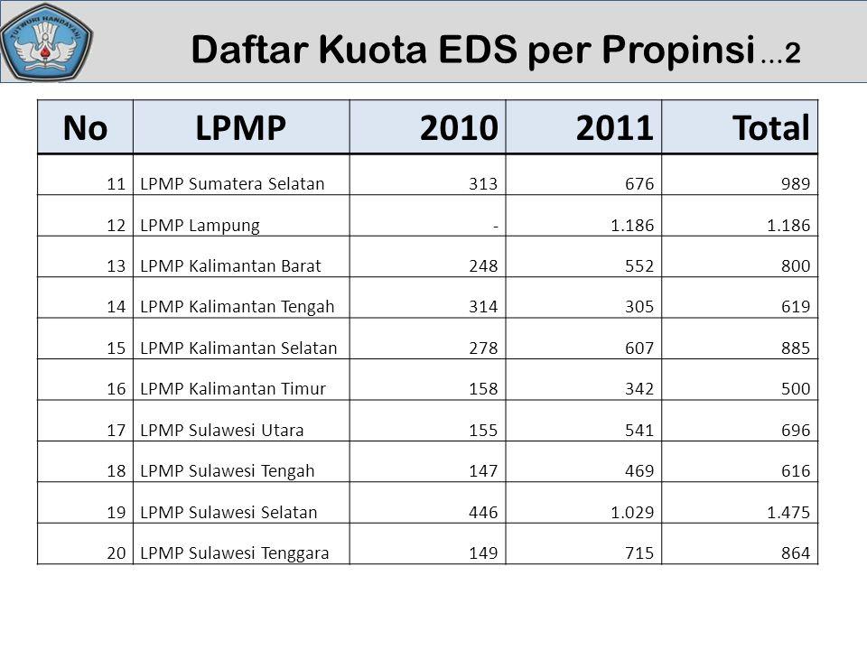 Daftar Kuota EDS per Propinsi … 2 NoLPMP20102011Total 11LPMP Sumatera Selatan313676989 12LPMP Lampung -1.186 13LPMP Kalimantan Barat248552800 14LPMP K