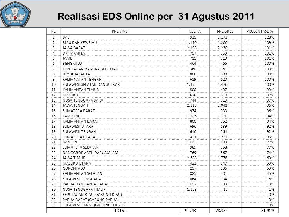 Realisasi EDS Online per 31 Agustus 2011 NOPROVINSIKUOTAPROGRESPROSENTASE % 1BALI 915 1.173128% 2RIAU DAN KEP.RIAU 1.110 1.206109% 3JAWA BARAT 2.198 2
